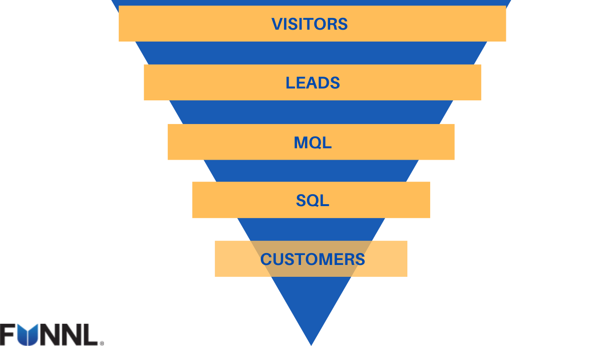 How Acquiring Qualified Leads Can Help You Maximize ROI?